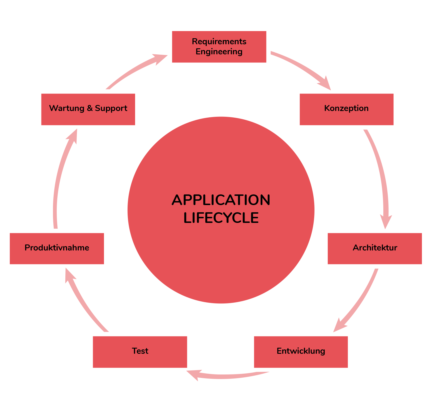 Nanga Systems Application Lifecycle